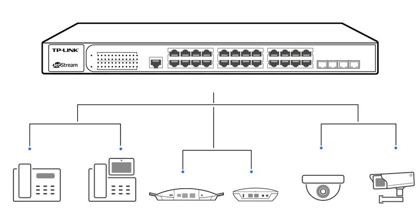 Как выбрать PoE-коммутатор для проектов разного масштаба. Примеры из практики